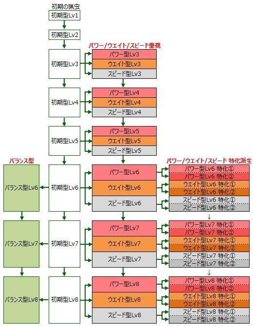 MHX操虫棍(そうちゅうこん)の猟虫強化ルート一覧と性能