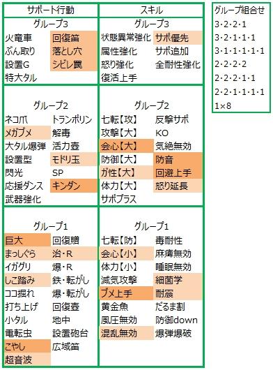 MHXXオトモの厳選・サポート行動・オトモスキル表